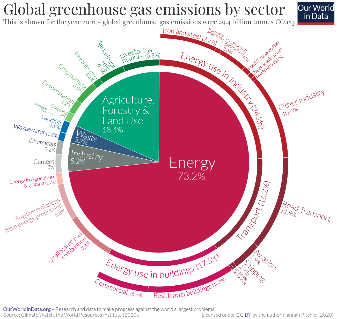 Emissions-by-sector--pie-charts.png
