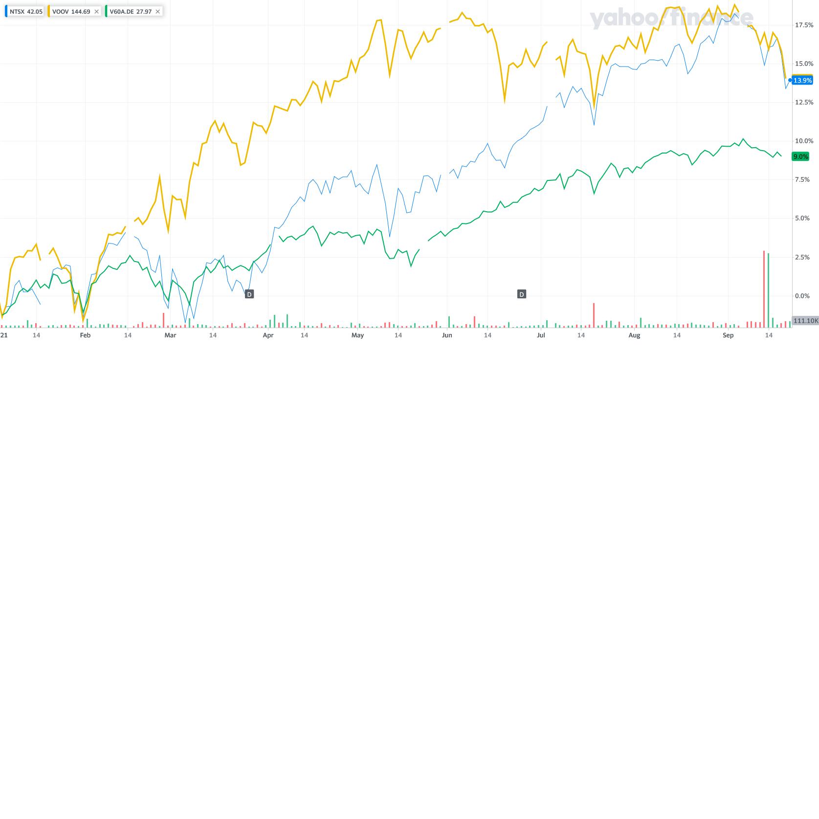 NTSX_YahooFinanceChart.png